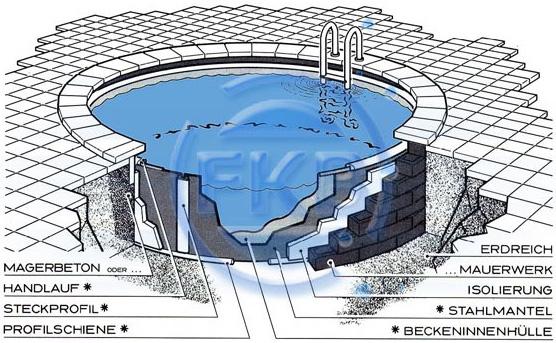 Stahlwandbecken schwimmbeckensysteme schwimmbecken for Pool graue folie