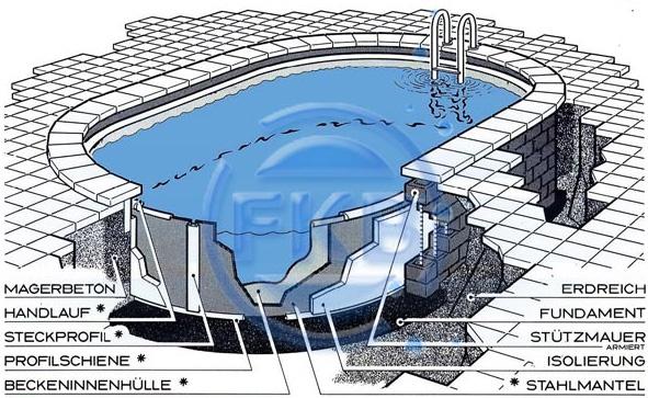 Stahlwandbecken schwimmbeckensysteme schwimmbecken for Pool aufstellbecken oval