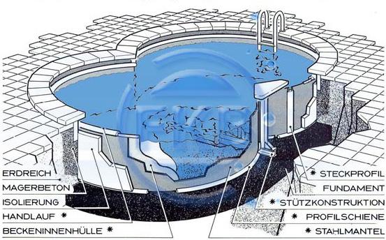 Stahlwandbecken schwimmbeckensysteme schwimmbecken for Schwimmbecken oval aufstellbecken