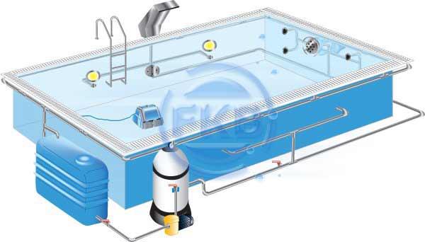 berlaufrinnenbecken schwimmbadplanung schwimmbecken infoportal fkb schwimmbadtechnik. Black Bedroom Furniture Sets. Home Design Ideas