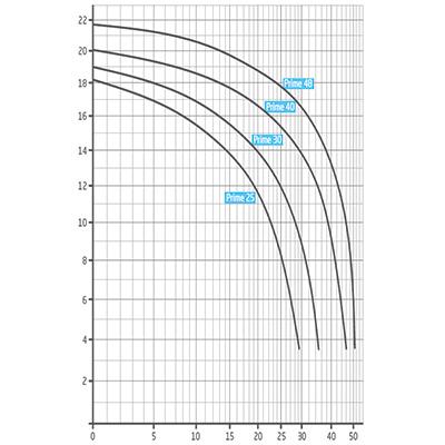 Speck Badu Prime 20 - 48 Leistungskurve