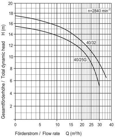 Speck filterpumpe badu 40 fkb schwimmbadtechnik for Schwimmbecken aufstellbar