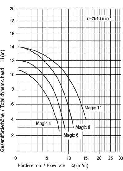 Filterpumpe speck magic 6 6 cbm h 230 v 0 25 kw 290421 for Schwimmbecken aufstellbar