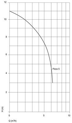 Speck swimtec pumpe picco 5 fkb schwimmbadtechnik for Schwimmbecken aufstellbar