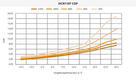 IXCR110T COP