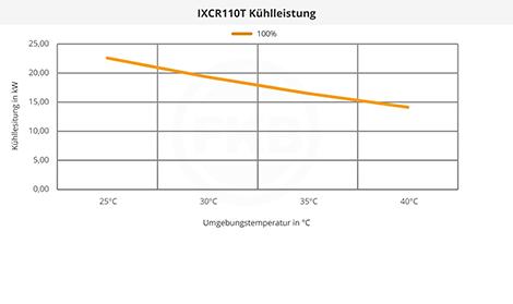 IXCR110T Kühlleistung