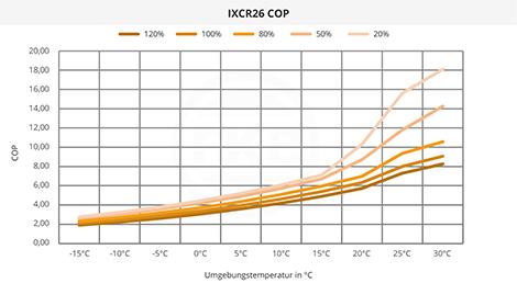 IXCR26 COP