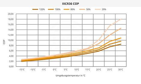 IXCR36 COP