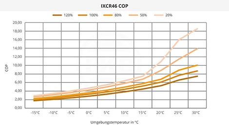 IXCR46 COP