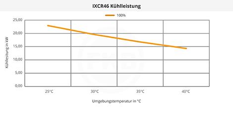 IXCR46 Kühlleistung