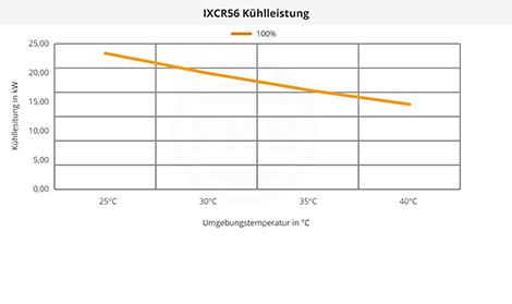 IXCR56 Kühlleistung
