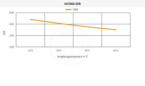 IXCR66 EER
