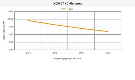 IXCR80T Kühlleistung