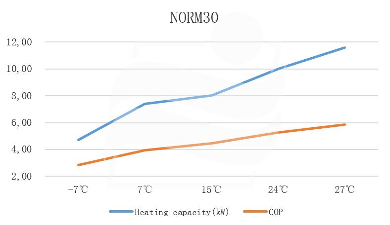 NORM30 Heizleistung