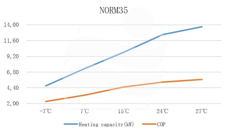 NORM35 Heizleistung