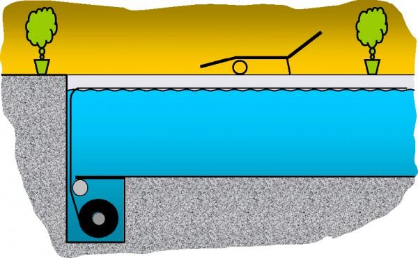 Schwimmbad-Rolladensystem SIB