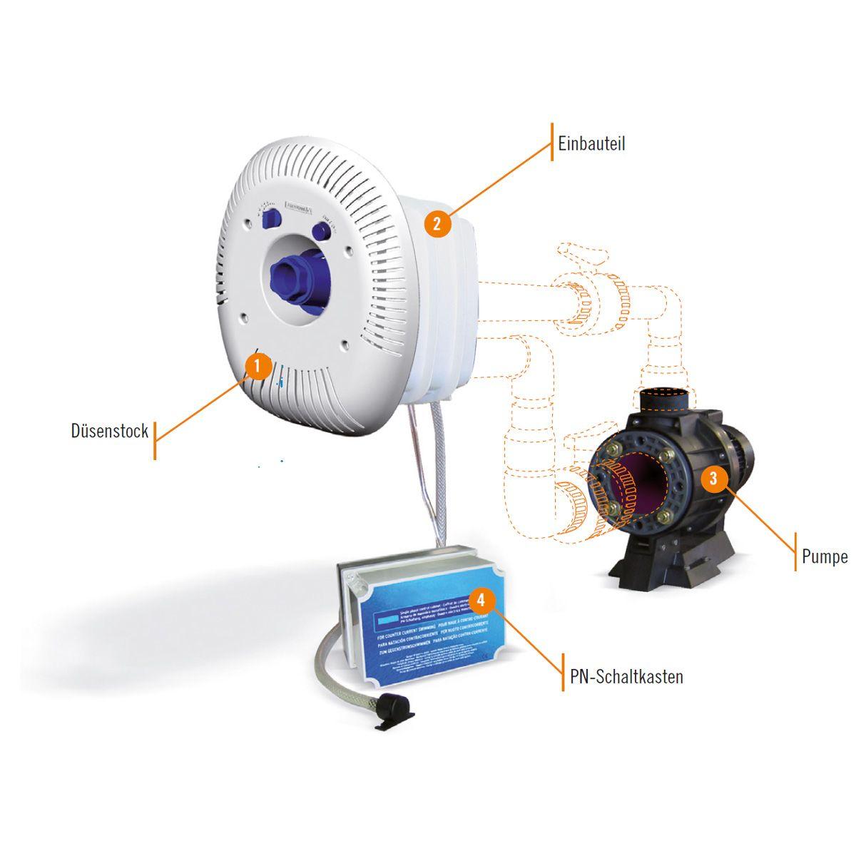 Fkb Schwimmbadtechnik astral eco gsa gegenstromanlage bis 3 3kw und 75m h fkb